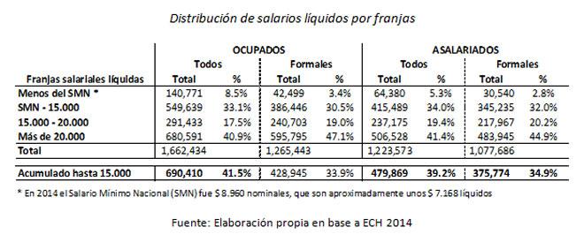 cuadro 1_da rocha_franjas salariales