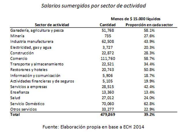 cuadro 2_da rocha_salarios sumergidos